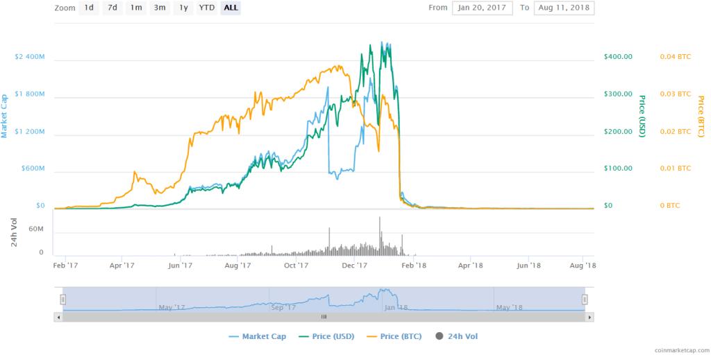نمودار قیمت توکن BCC