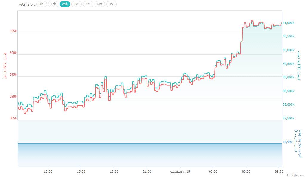 قیمت بیت کوین به 6,000 دلار رسید/ رکورد بالاترین قیمت 6 ماه گذشته شکسته شد