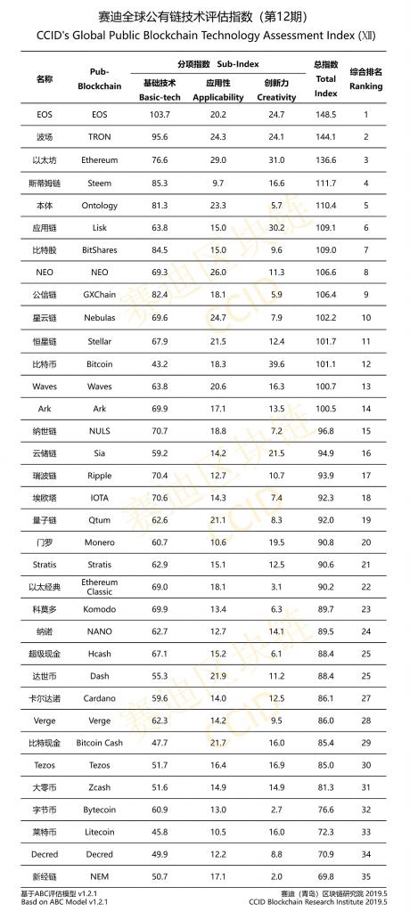 دولت چین ردهبندی جدید ارزهای دیجیتال را منتشر کرد؛ ایاس همچنان درصدر، بیت کوین در رده دوازدهم!