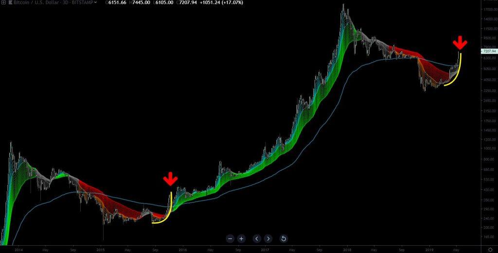 آینده قیمت بیت کوین در بلندمدت چیست؟/ ورود به فاز انباشت مجدد یا سقوط به 1700 دلار؟
