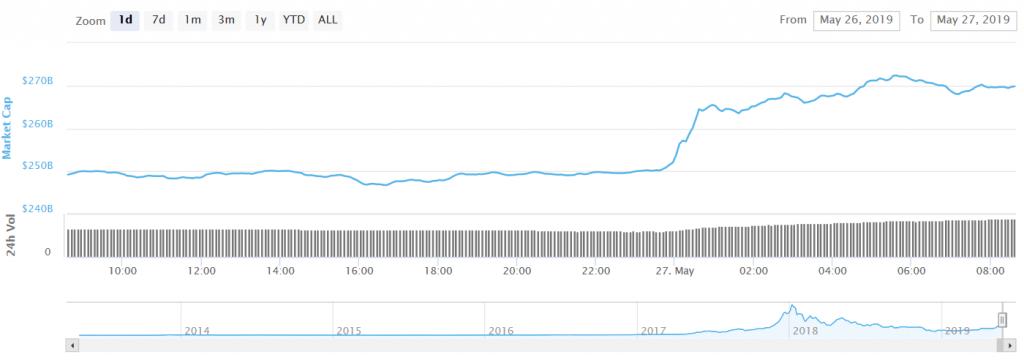 گزارش قیمتی؛ ثبت بالاترین قیمت جدید بیت کوین در سال 2019