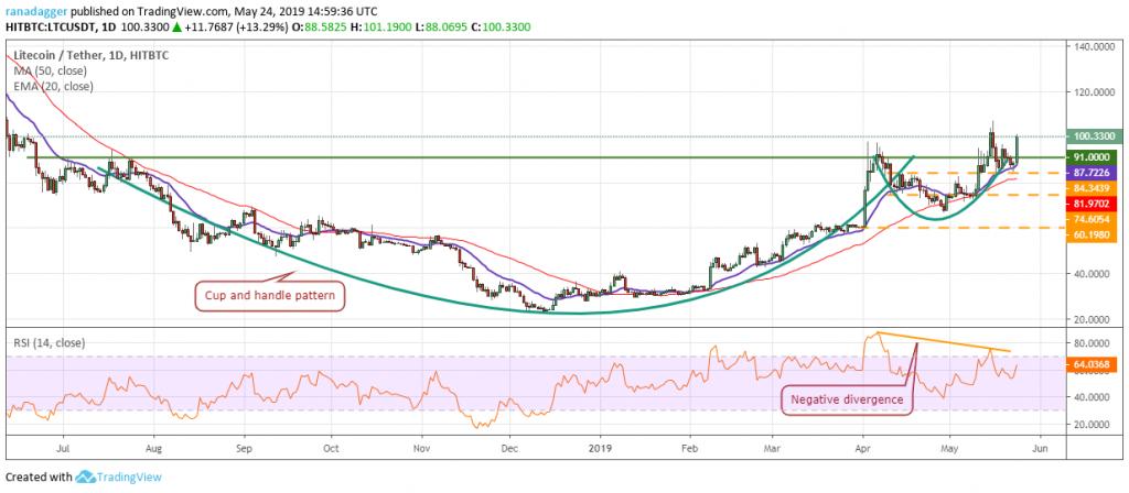 تحلیل تکنیکال هفتگی قیمت لایت کوین 18 ژوئن (28 خرداد)