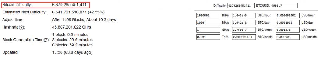 سختی شبکه بیت کوین در تاریخ 30 می 2019