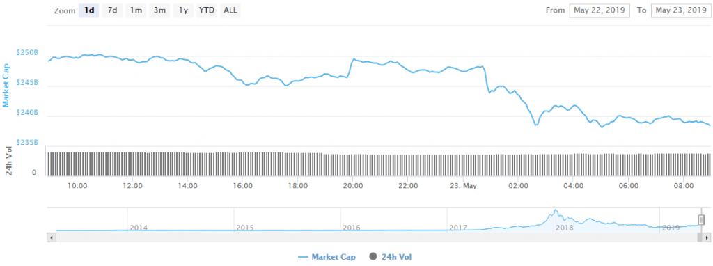 گزارش قیمتی؛ تلاش ناموفق بیت کوین در عبور از سد 8000 دلار به ریزش آن ختم شد
