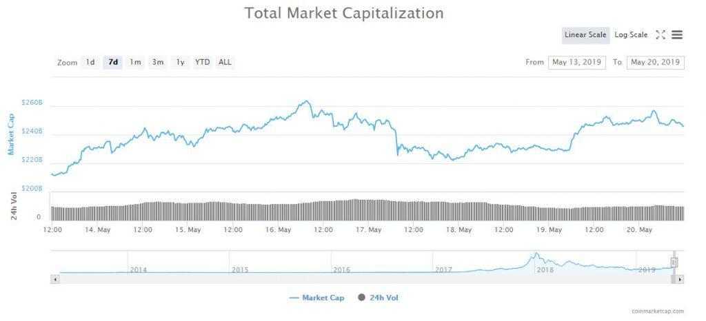 گزارش قیمتی؛ پایداری نسبی بازار ارزهای دیجیتال پس از افزایش قیمتها در روز گذشته