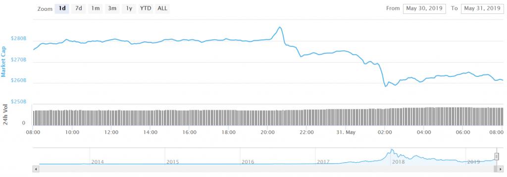 تغییرات ارزش بازار ارز دیجیتال - 31 می