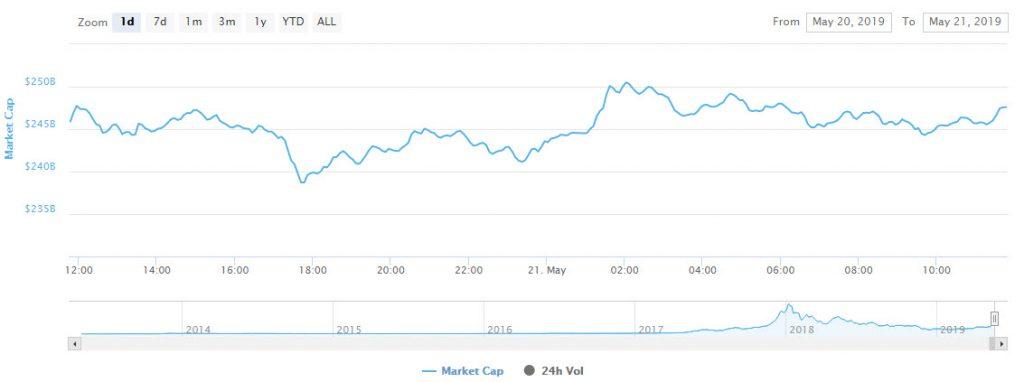 گزارش قیمتی؛ بیت کوین و آلت کوینها در حال تثبیت قیمت
