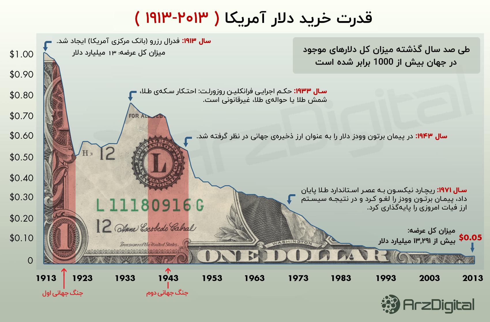 قدرت خرید دلار