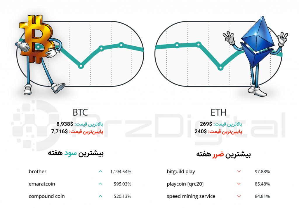 کپسول هفتگی سرمایهگذاران ارزهای دیجیتال – شماره هجدهم – هفته اول خرداد ۹۸