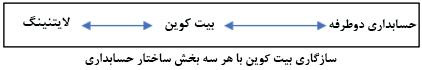 سازگاری بیت کوین با هر سه بخش ساختار حسابداری