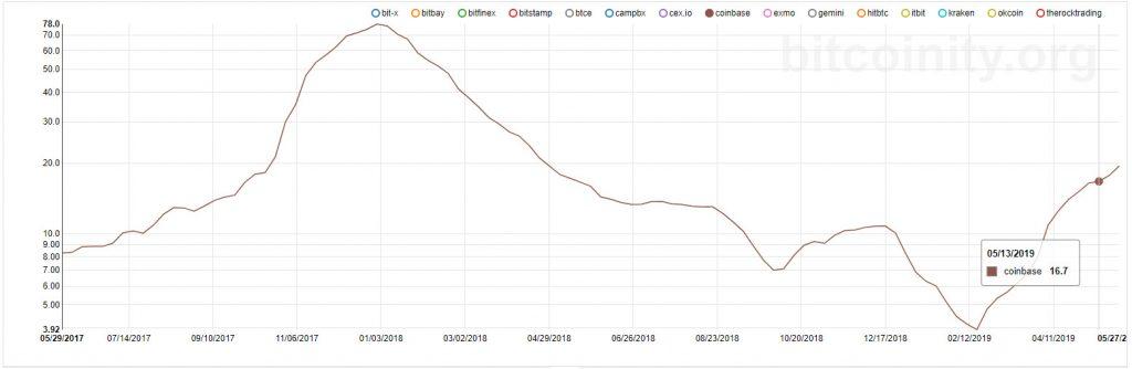حجم معاملات بیت کوین در صرافی کوینبیس به بالاترین مقدار سالانه خود رسید