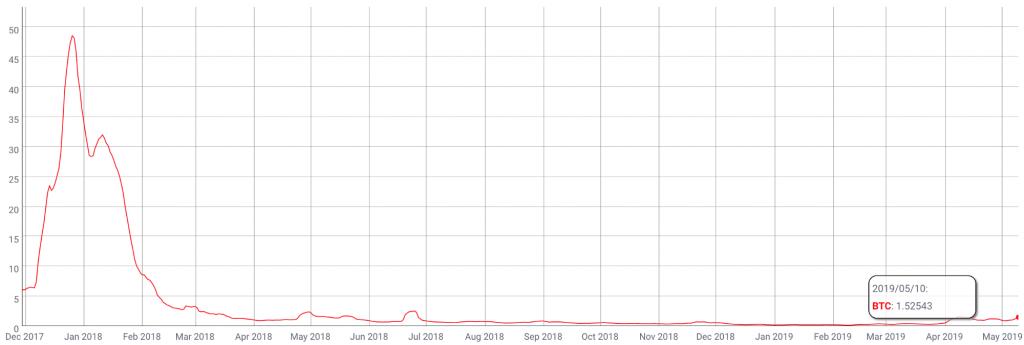 چگونه جهش قیمت بیت کوین را در سال 2019 پیشبینی کردم؟