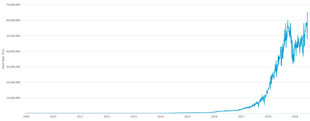نرخ هش بیت کوین از سال 2009 تا به امروز