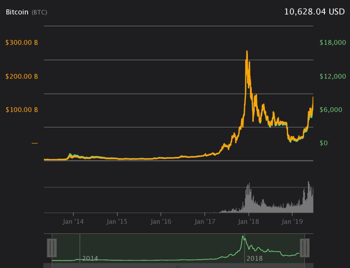قیمت بیت کوین اینبار در 20,000 دلار متوقف نمیشود؛ 4 دلیل برای اثبات این ادعا