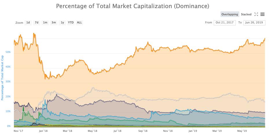 ثبت رکورد جدید قیمت بیت کوین؛ مالک 62 درصد از کل بازار!