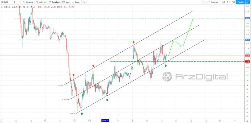 بررسی وضعیت نئو در کانال صعودی/ آیا احتمال افزایش قیمت وجود دارد؟