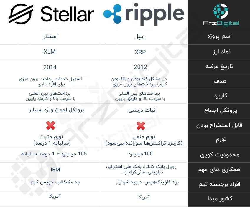 تفاوتهای ریپل و استلار