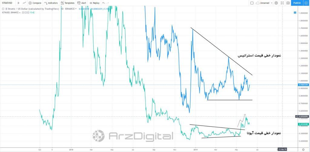 حرکات قیمتی مشابه با آیوتا/ آیا استراتیس هم موفق به شکستن الگوی مثلث نزولی خواهد شد؟