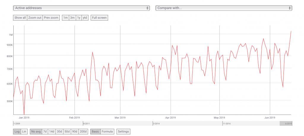 تعداد آدرسهای فعال بیت کوین به بیش از یک میلیون در روز رسید. این میزان از نوامبر 217 تا کنون بیسابقه بوده است.