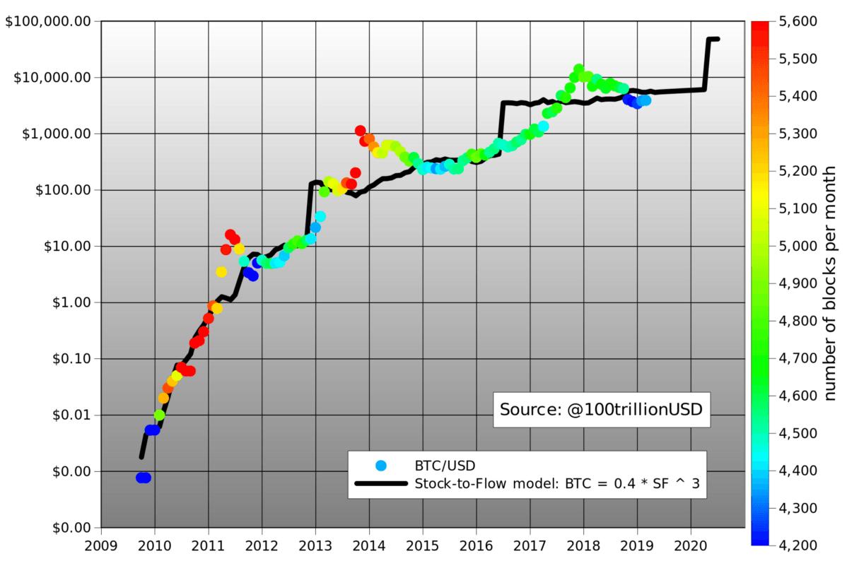 دلایلی که قیمت بیت کوین میتواند تا سال 2020 به 55,000 دلار برسد