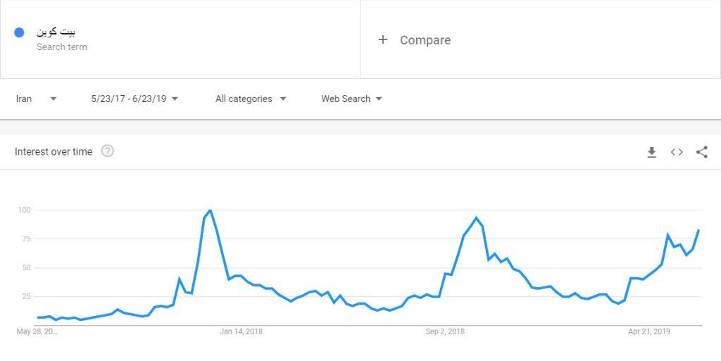 ترند گوگل عبارت «بیت کوین» در ایران