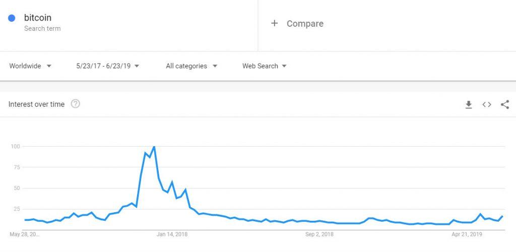 ترند گوگل عبارت «Bitcoin» در جهان