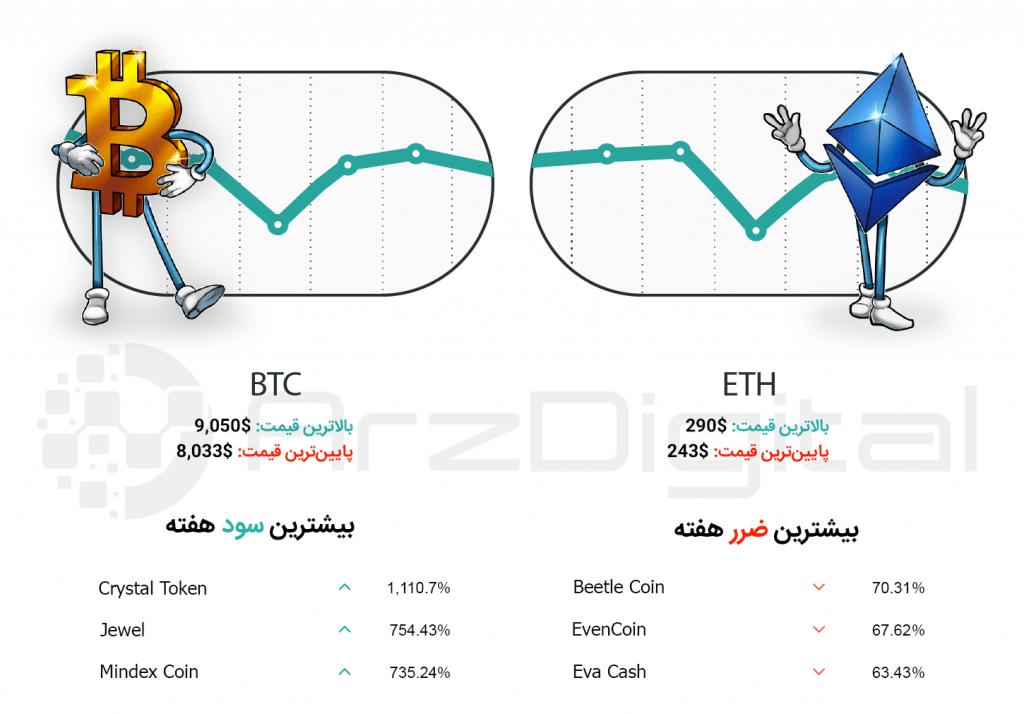 کپسول هفتگی سرمایهگذاران ارزهای دیجیتال – شماره نوزدهم – هفته دوم خرداد ۹۸