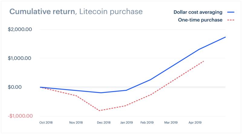 بازگشت سرمایه تجمعی ناشی از خرید لایت کوین، خط چین قرمز (خرید یک باره) - خط آبی (خرید به صورت دورهای با مبلغ سرمایه ثابت)