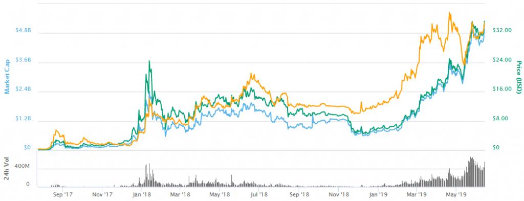 نمودار قیمت بایننس کوین (BNB)