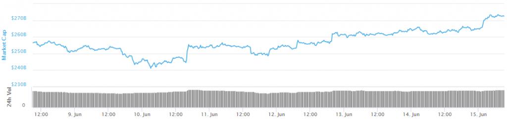 گزارش قیمتی؛ شروع دوباره روند افزایش قیمت بیت کوین پس از شکستن مقاومت 8000 دلار