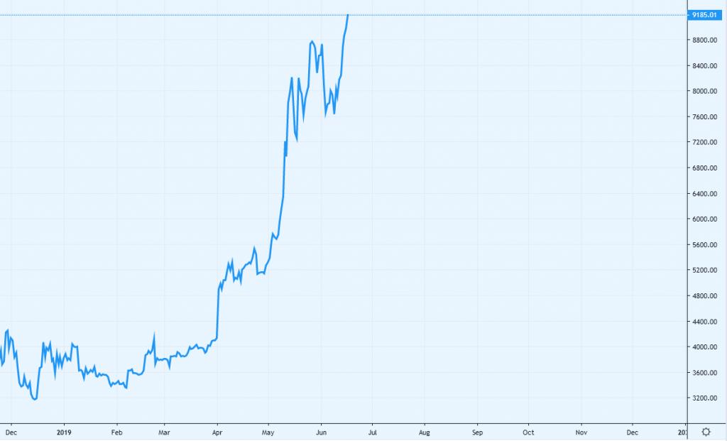 روند قیمت بیت کوین از ماه دسامبر تاکنون