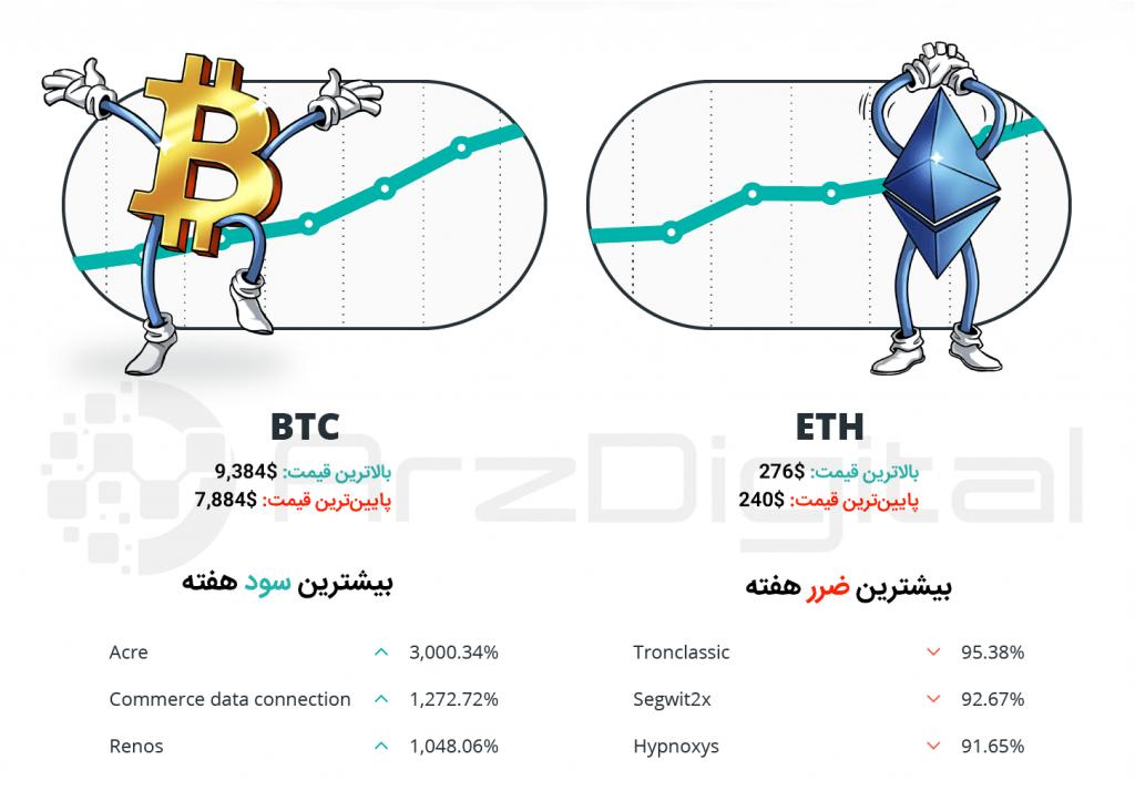 کپسول هفتگی سرمایهگذاران ارزهای دیجیتال – شماره بیست و یکم – هفته چهارم خرداد ۹۸