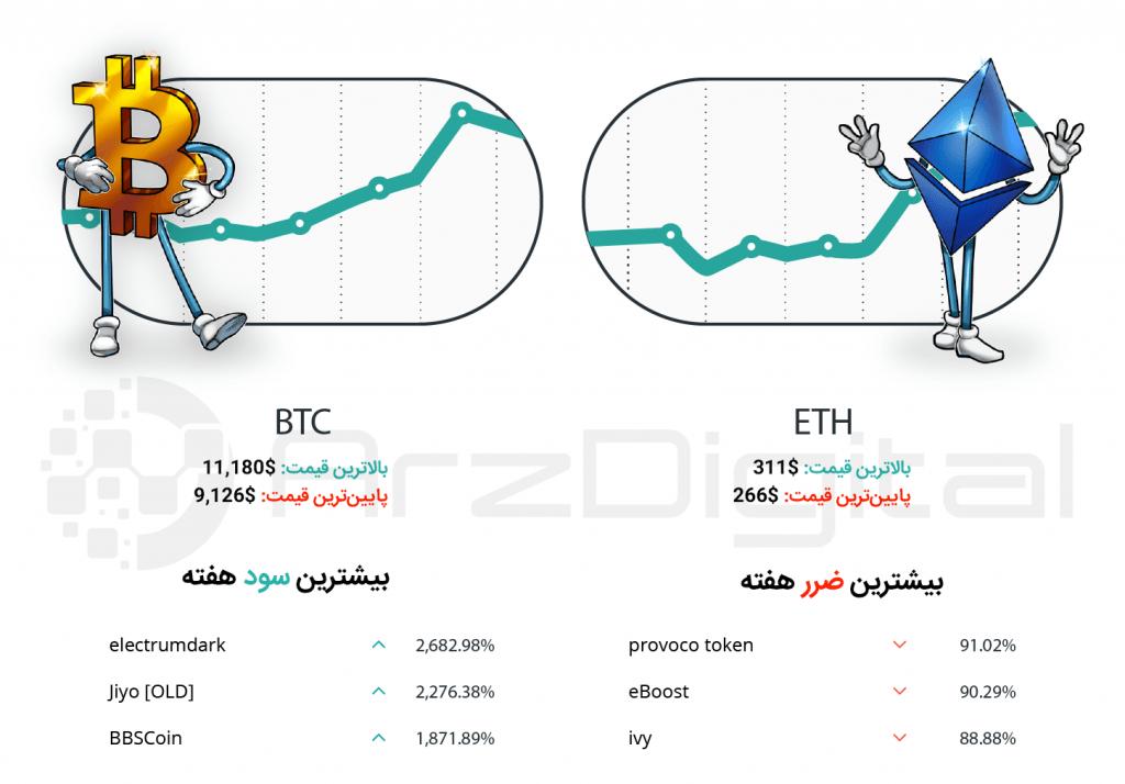 کپسول هفتگی سرمایهگذاران ارزهای دیجیتال – شماره بیست و دوم – هفته اول تیر ۹۸