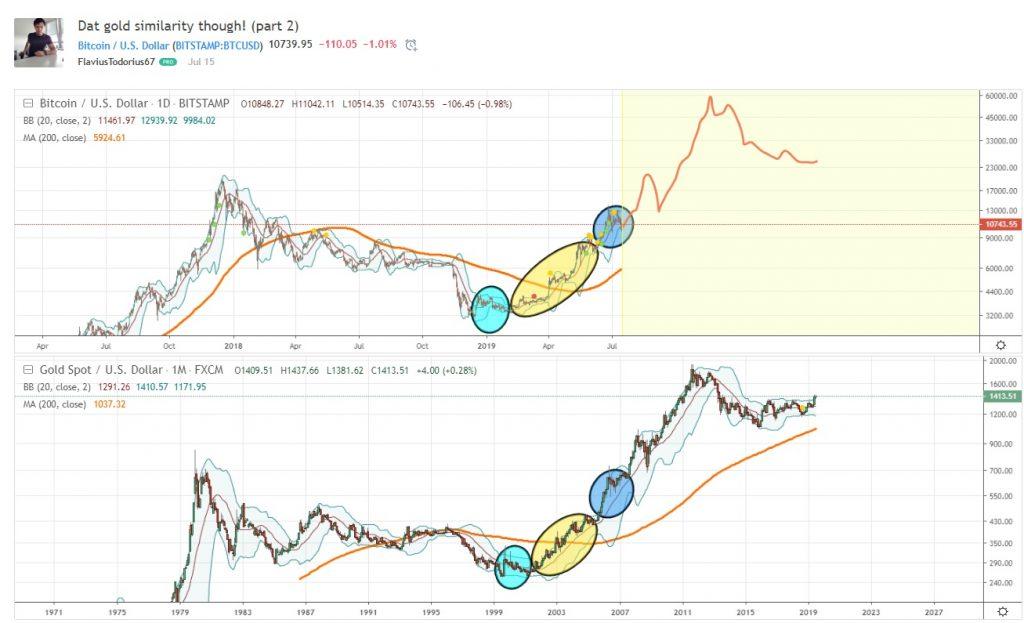 بررسی شباهت دو نمودار طلا و بیت کوین