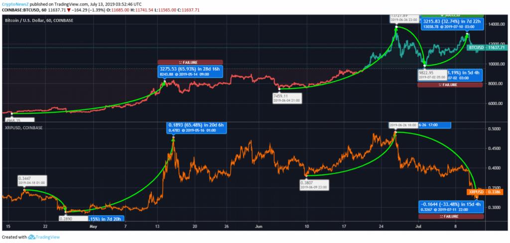 مقایسه نمودار بیت کوین و ریپل: احتمال رشد بیت کوین در میانمدت بیشتر است