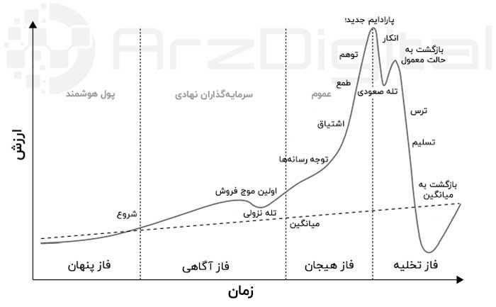 فازها و مراحل ایجاد حباب قیمت