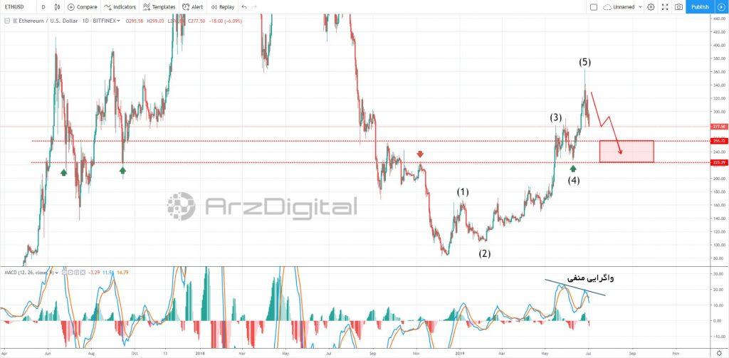 آیا روند اصلاح قیمت اتریوم شروع شده است؟