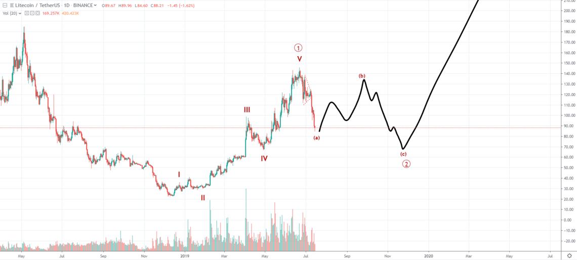 نمودار قیمت لایت کوین از ماه می 2018 تا به امروز