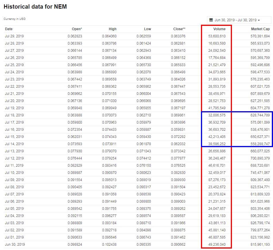 تحلیل فاندامنتال نم NEM؛ بررسی عوامل بنیادین موثر در قیمت