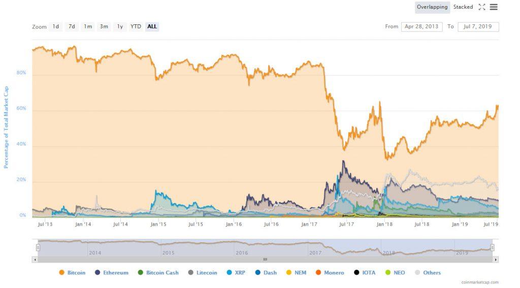 نسبت سهم ارزهای مختلف از حجم بازار سرمایه و سطله بیت کوین