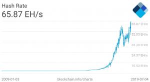 روند نرخ هش شبکهی بیت کوین از سال 2009 تا به امروز