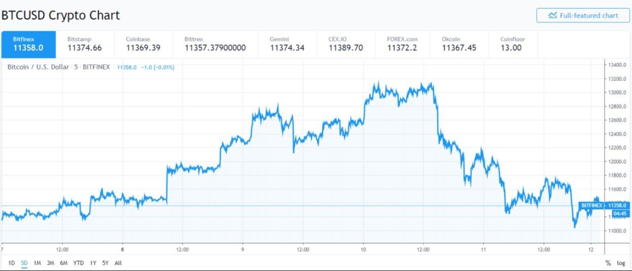 قیمت بیت کوین پس از اظهارات رئیسجمهور ایالات متحده، دچار تغییرات زیادی نشده است.