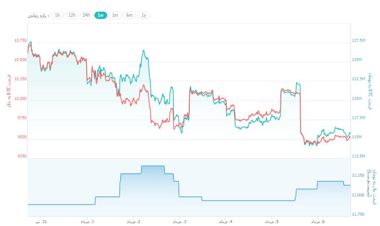 روند قیمت بیت کوین در طول هفتهی گذشته تا به امروز
