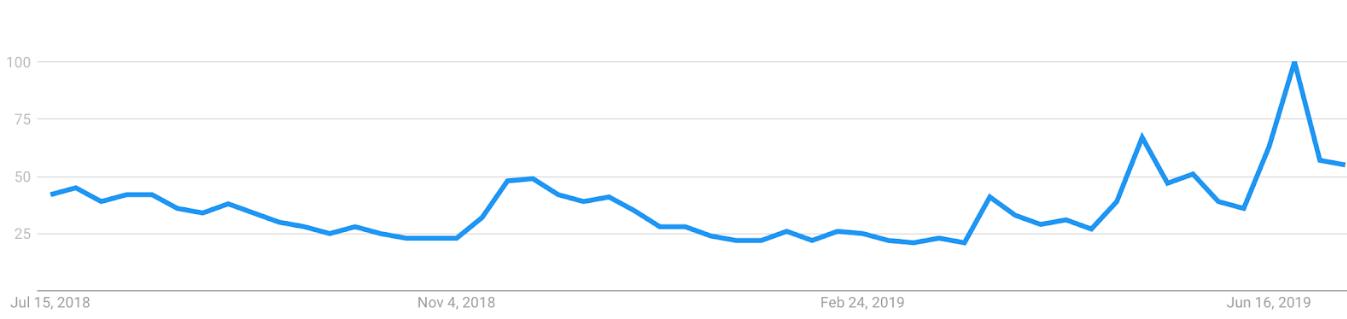 میزان جستوجوی کلمهی بیت کوین در ایالات متحدهی آمریکا از ماه جولای 2018 تاکنون