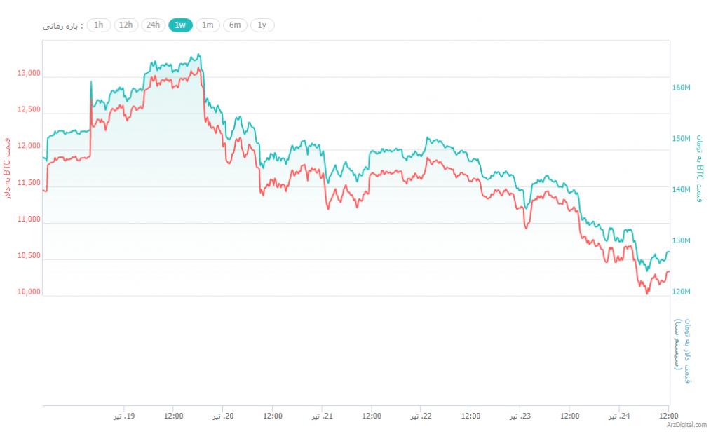 قیمت بیت کوین به 10,000 دلار سقوط کرد