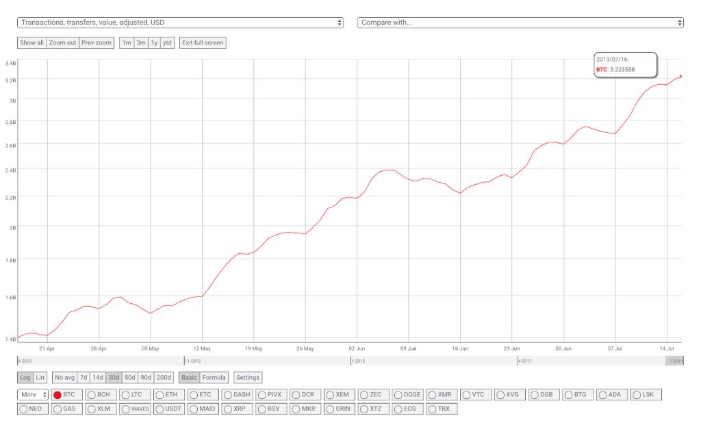 نمودار سه ماهه تراکنشهای بیت کوین - حجم پول انتقالی بر اساس دلار