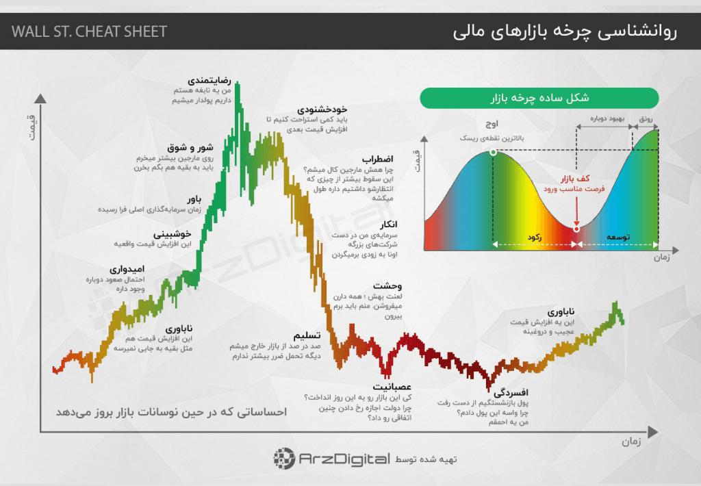 احساساتی که در جریان نوسانات بازار و ایجاد حباب نمایان میشوند.