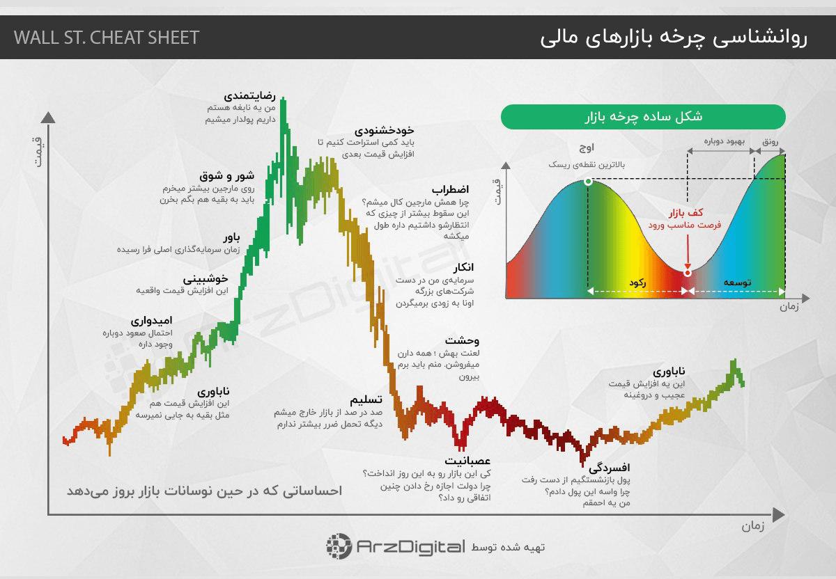 حباب اقتصادی در بازار ارز دیجیتال