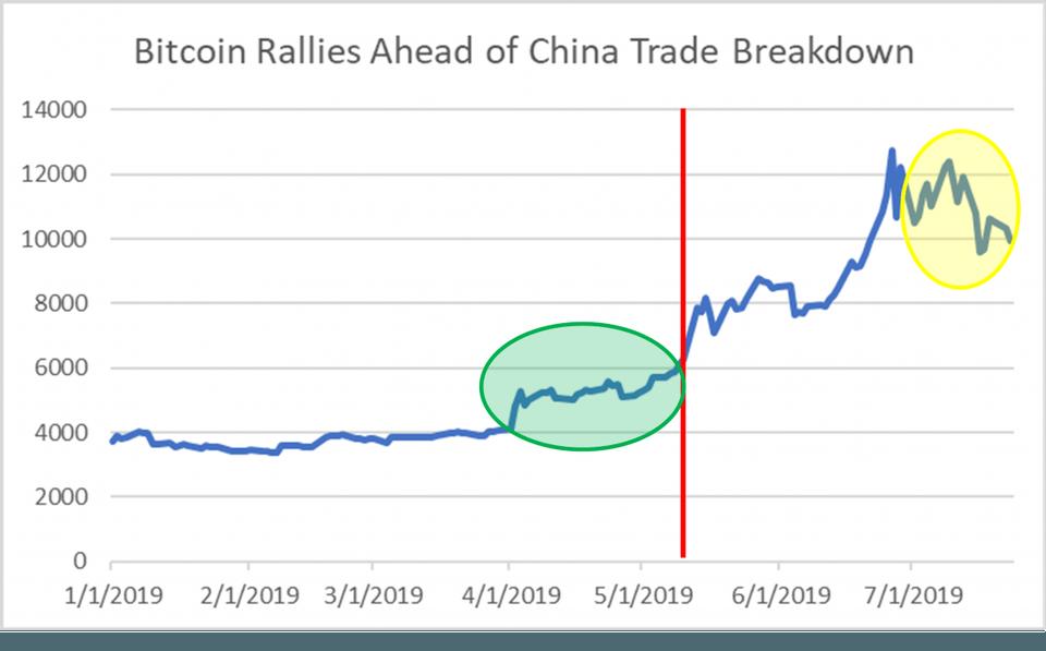 با شروع تنشها در مذاکرات تجاری چین و آمریکا قیمت بیتکوین تا ۱۴ هزار دلار افزایش پیدا کرد.