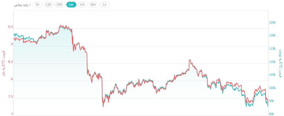 نمودار قیمت اتریوم کلاسیک